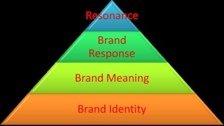 brand-identity-mogisa